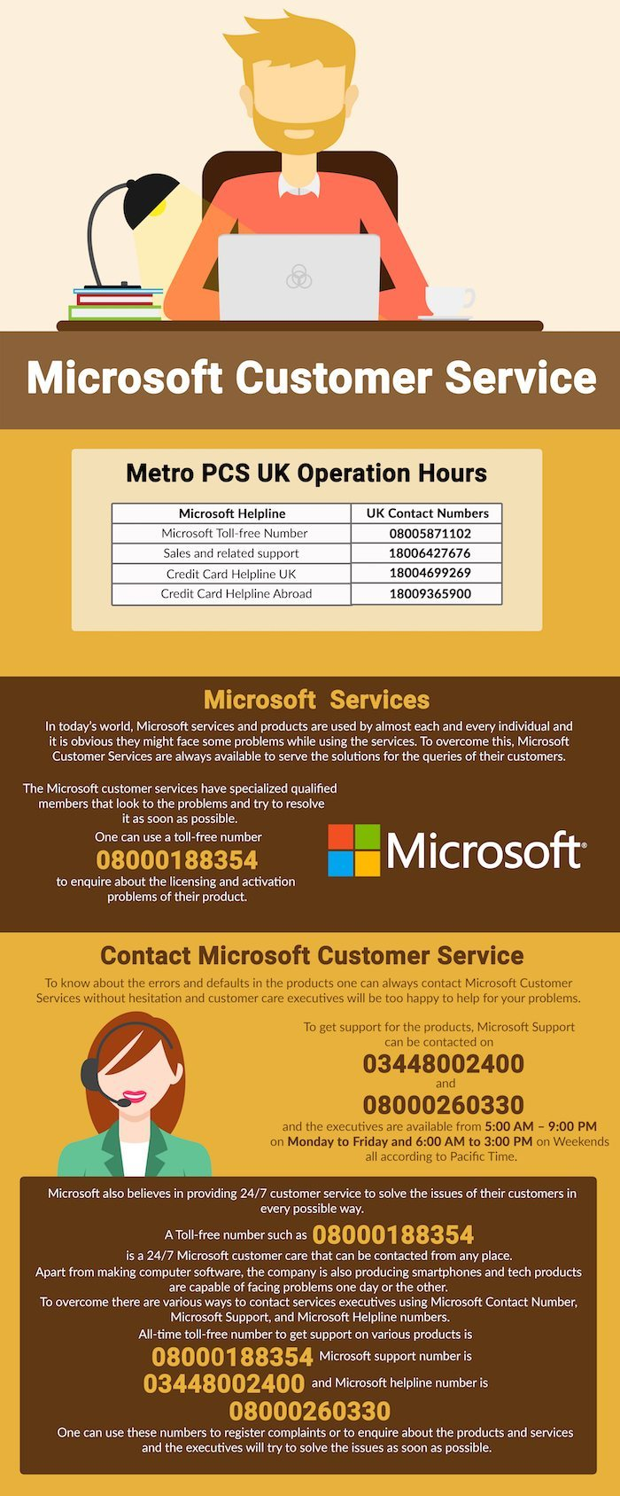 Microsoft XBOX Contact Helpline